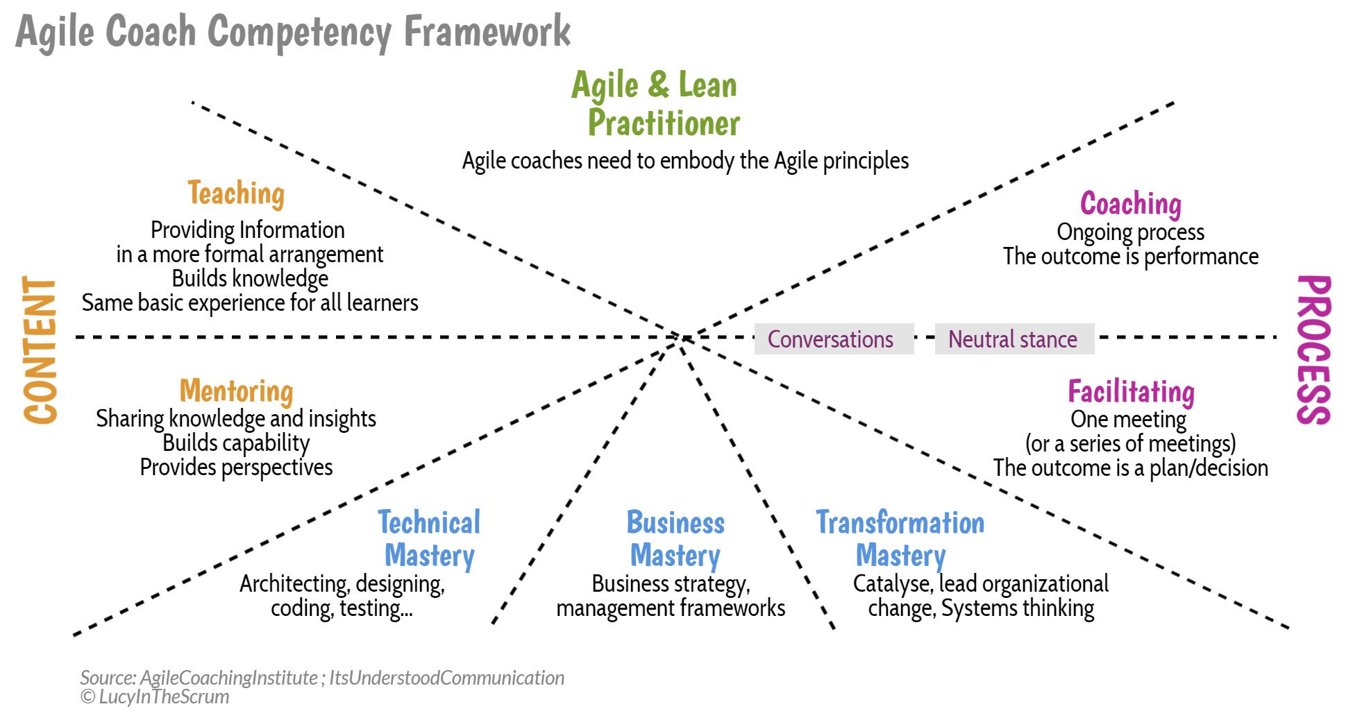 Agile Coach Competencies