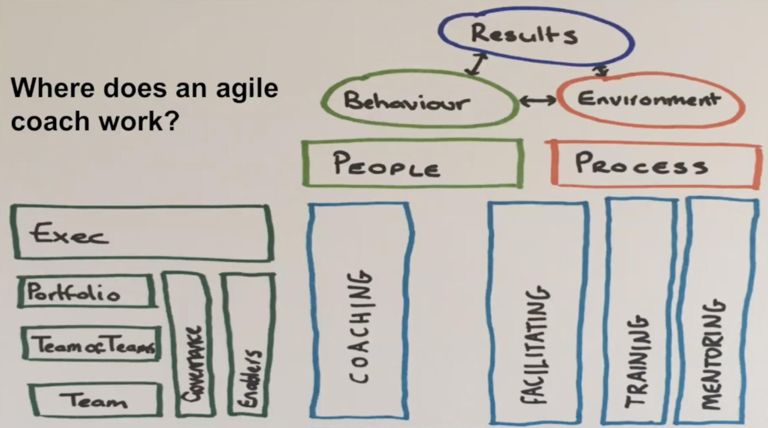 Where does the Agile Coach work?