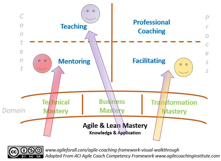 Agile Coaching Framework Visual Walkthrough
