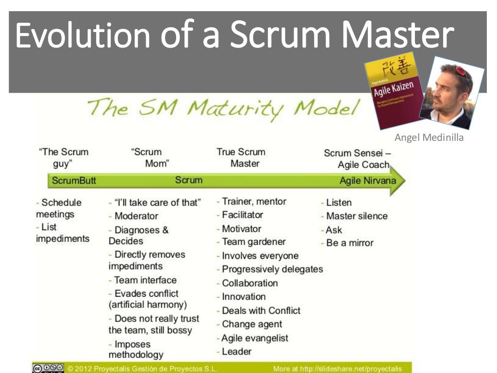 Scrum Master Maturity Model
